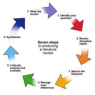 How to write your nursing dissertation Book, 2013